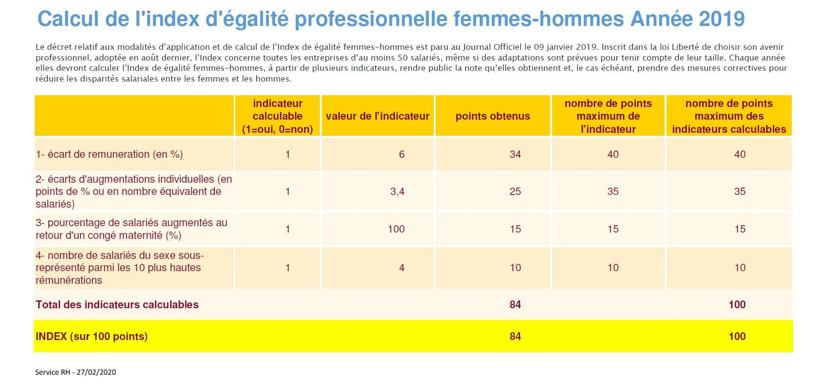 Capture index femmes hommes 2019